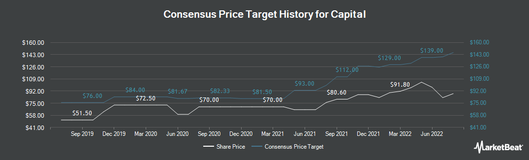 Price Target History for Capital Drilling (LON:CAPD)