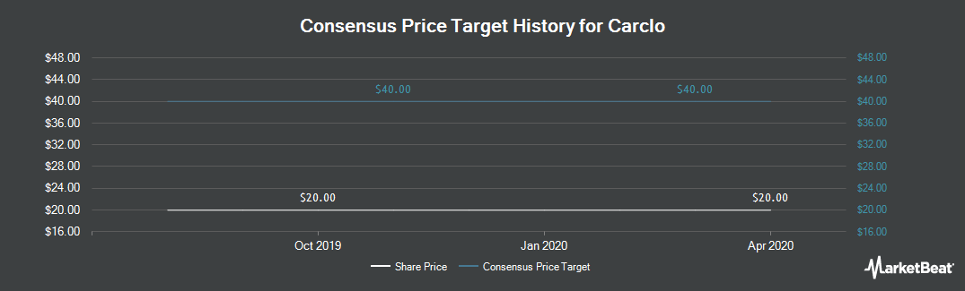 Price Target History for Carclo plc (LON:CAR)