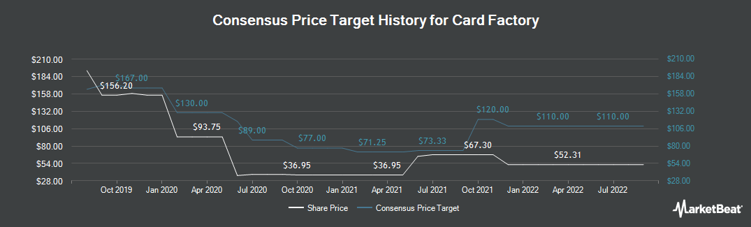 Price Target History for Card Factory (LON:CARD)