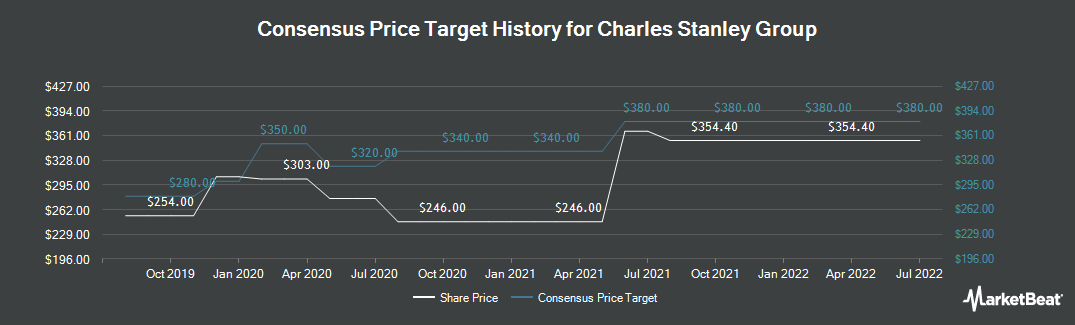 Price Target History for Charles Stanley Group (LON:CAY)