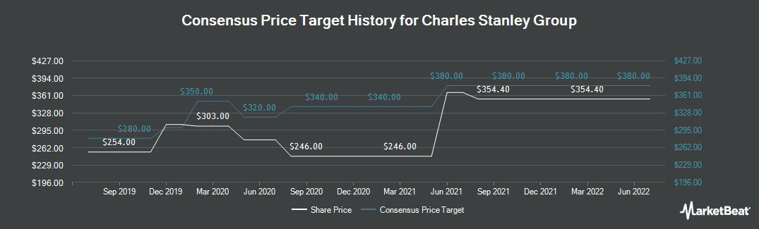Price Target History for Charles Stanley Group plc (LON:CAY)