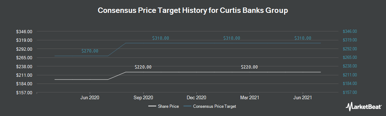 Price Target History for Curtis Banks Group PLC (LON:CBP)