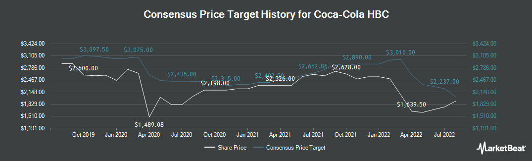 Price Target History for Coca Cola HBC (LON:CCH)