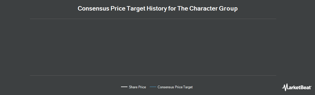 Price Target History for Character Group (LON:CCT)