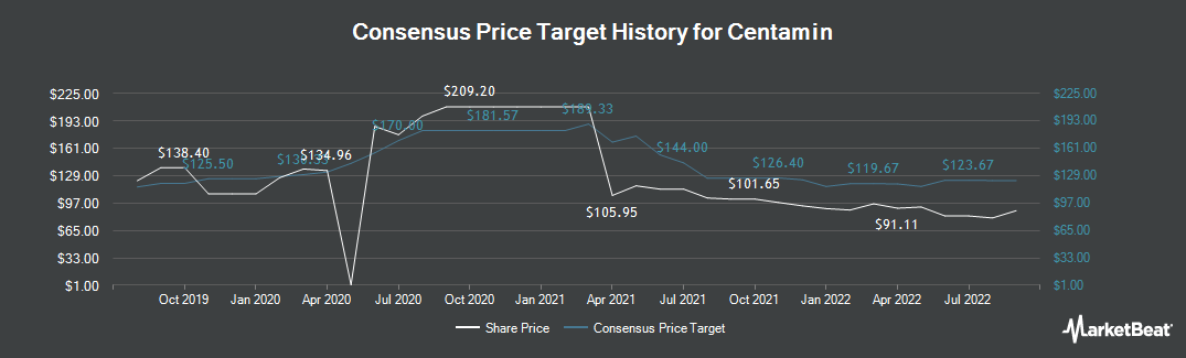 Price Target History for Centamin (LON:CEY)