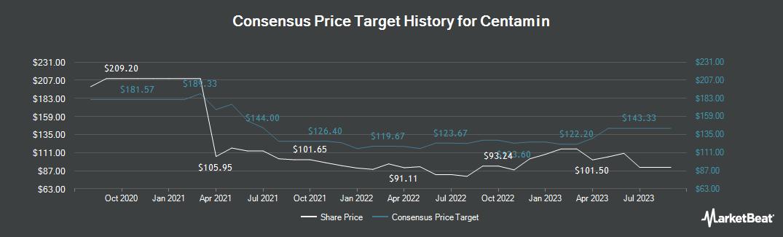 Price Target History for Centamin PLC (LON:CEY)