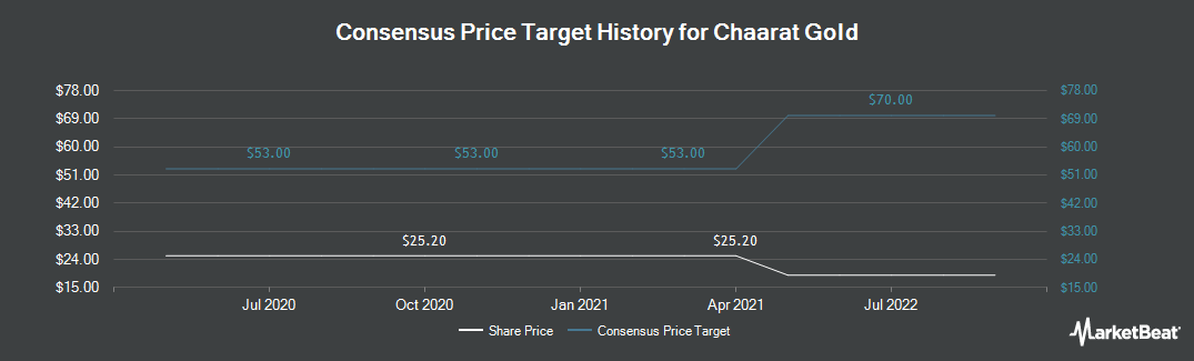 Price Target History for Chaart Gold (LON:CGH)