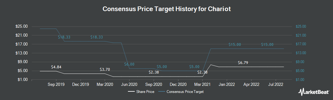 Price Target History for Chariot Oil & Gas (LON:CHAR)