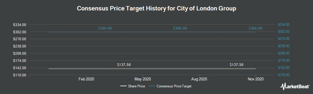Price Target History for City of London Group Plc (LON:CIN)