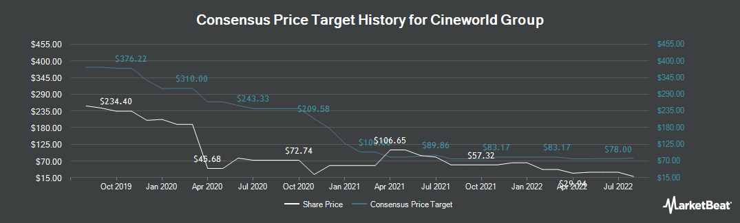 Price Target History for Cineworld Group (LON:CINE)