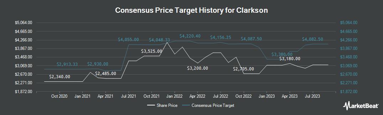 Price Target History for Clarkson (LON:CKN)