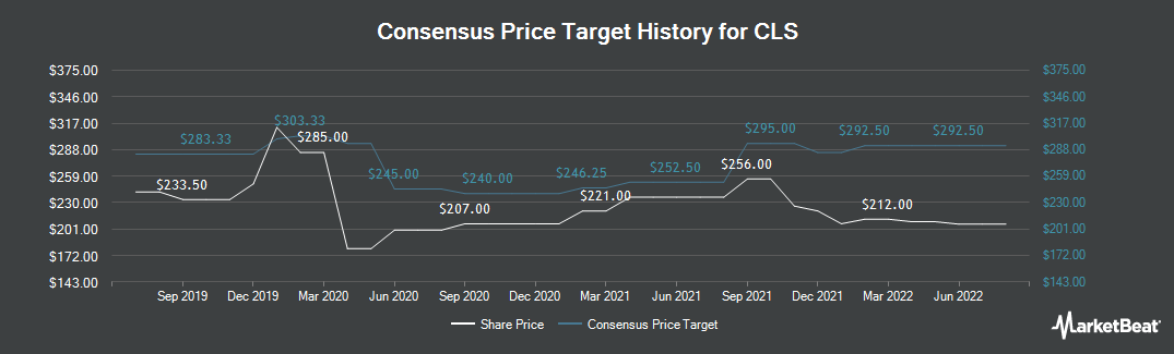 Price Target History for CLS Holdings plc (LON:CLI)