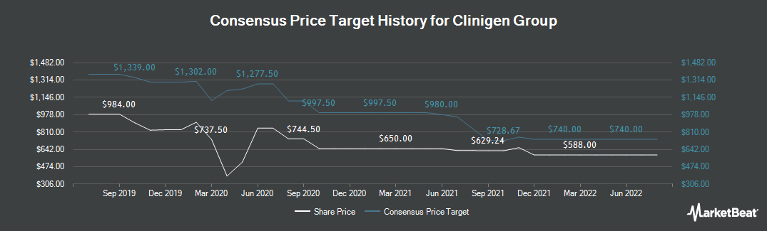 Price Target History for Clinigen Healthcare (LON:CLIN)