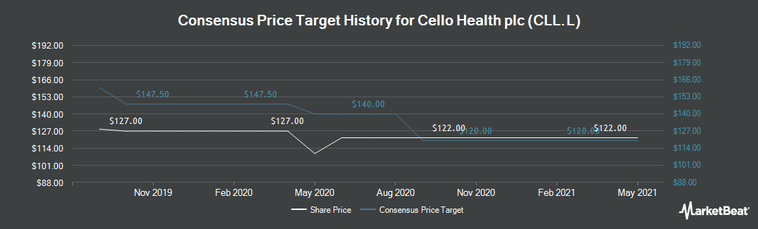 Price Target History for Cello Group (LON:CLL)