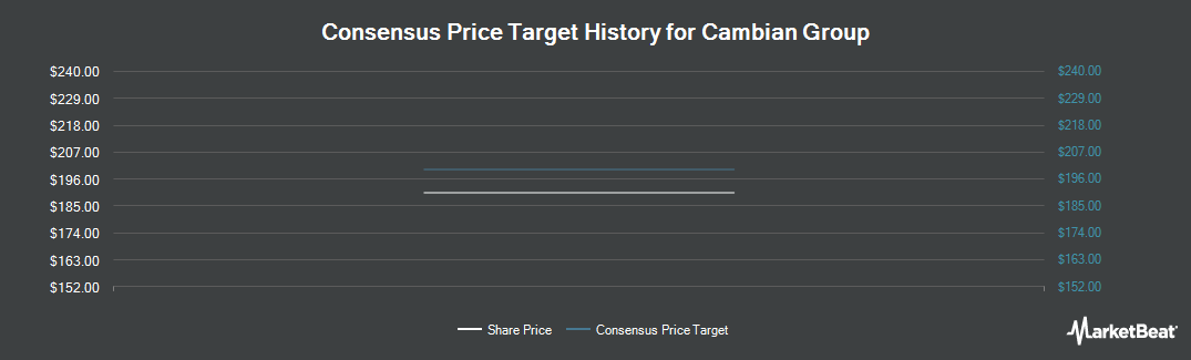 Price Target History for Cambian Group (LON:CMBN)
