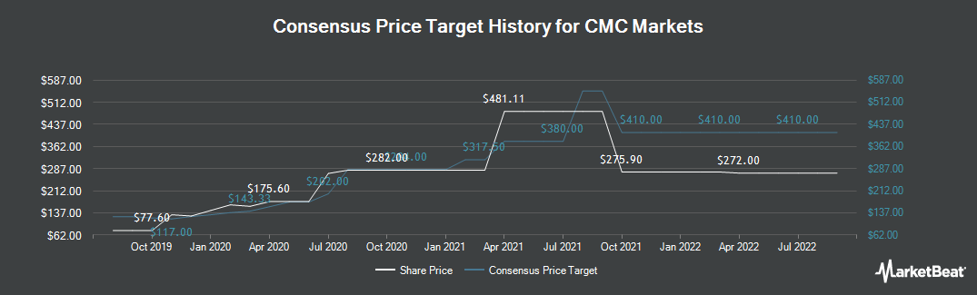 Price Target History for CMC Markets (LON:CMCX)