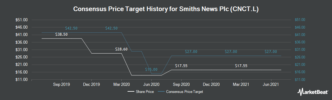 Price Target History for Connect Group (LON:CNCT)