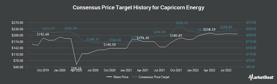 Price Target History for Cairn Energy (LON:CNE)