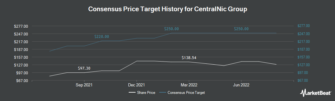 Price Target History for CentralNic Group (LON:CNIC)