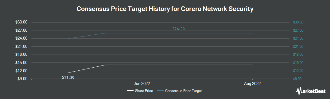 Price Target History for Corero Network Security PLC (LON:CNS)