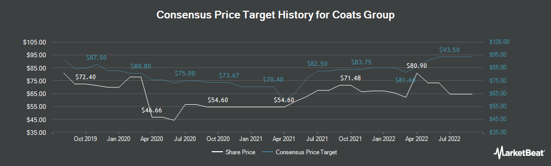 Price Target History for Coats Group (LON:COA)