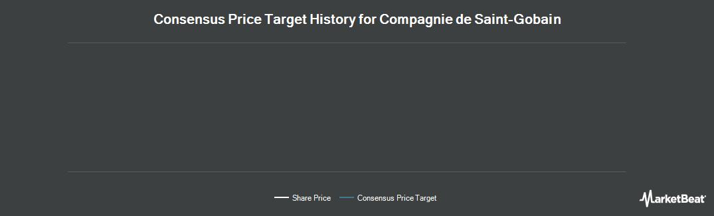 Price Target History for COMPAGNIE DE SAINT-GOBAIN COMPAGNIE DE ST-GOBAIN (LON:COD)