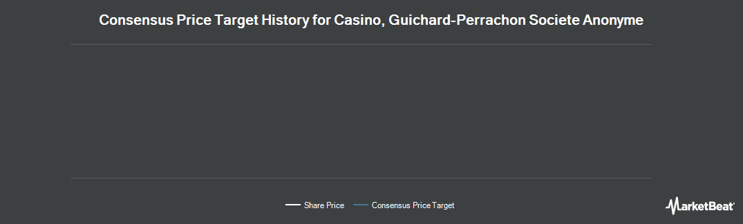 Price Target History for Circle Oil Plc (LON:COP)
