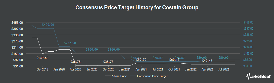 Price Target History for Costain Group (LON:COST)