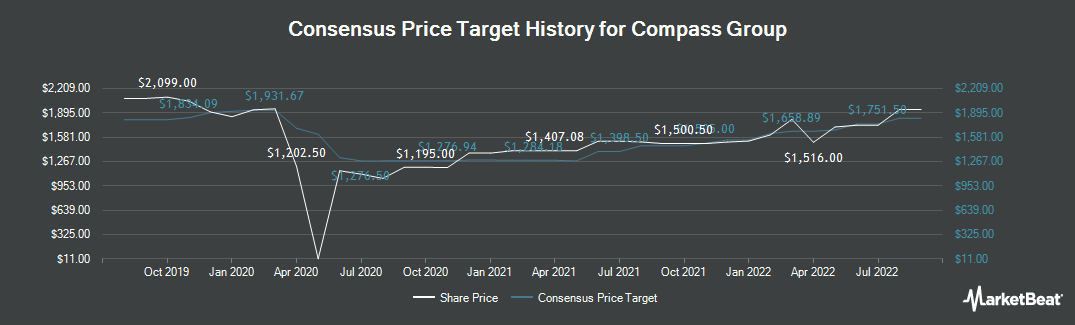 Price Target History for Compass Group (LON:CPG)