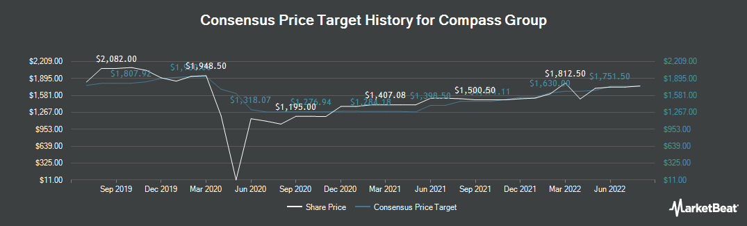 Price Target History for Compass Group plc (LON:CPG)