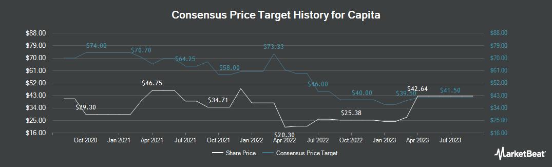 Price Target History for Capita (LON:CPI)