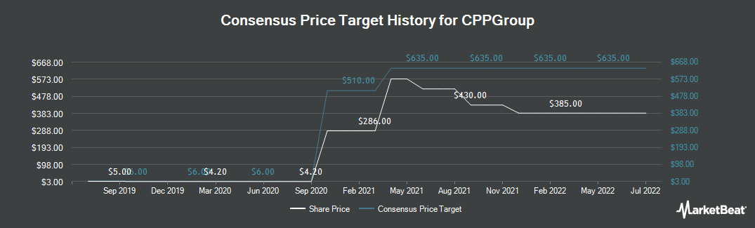 Price Target History for CPPGroup Plc (LON:CPP)