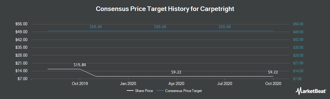 Price Target History for Carpetright (LON:CPR)