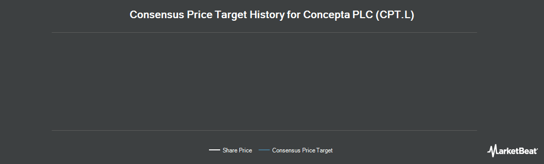 Price Target History for Concepta (LON:CPT)