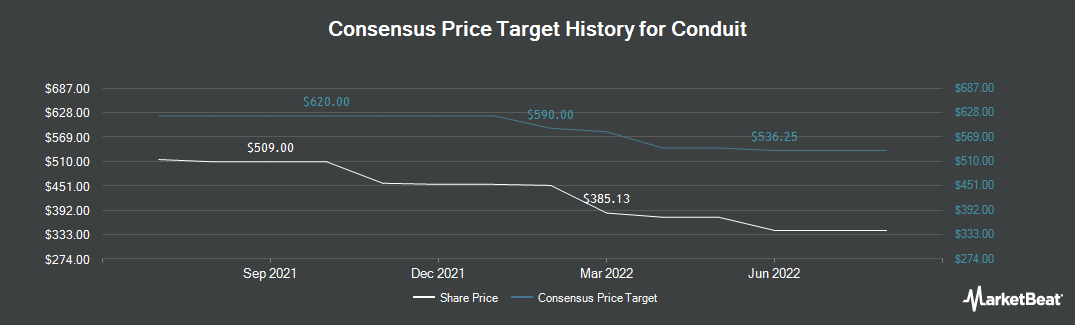 Price Target History for Creston (LON:CRE)