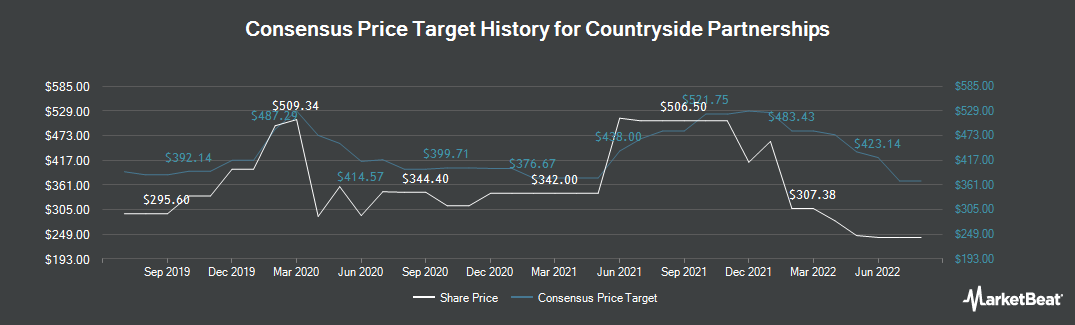 Price Target History for Countryside Properties (LON:CSP)