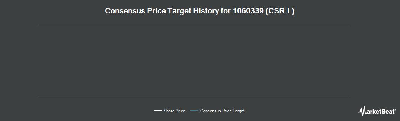 Price Target History for CSR Ltd (LON:CSR)