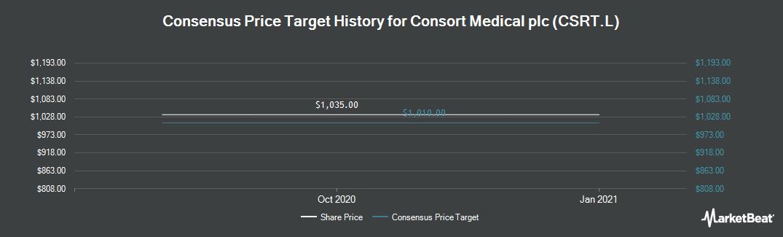 Price Target History for Consort Medical plc (LON:CSRT)