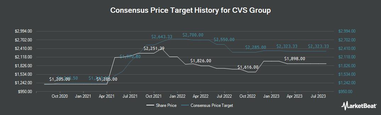 Price Target History for CVS Group (LON:CVSG)