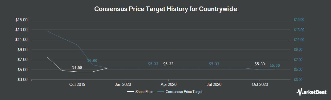 Price Target History for Countrywide (LON:CWD)