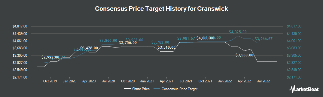 Price Target History for Cranswick (LON:CWK)
