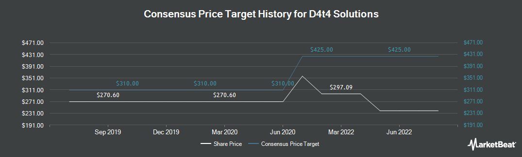 Price Target History for D4t4 Solutions (LON:D4T4)