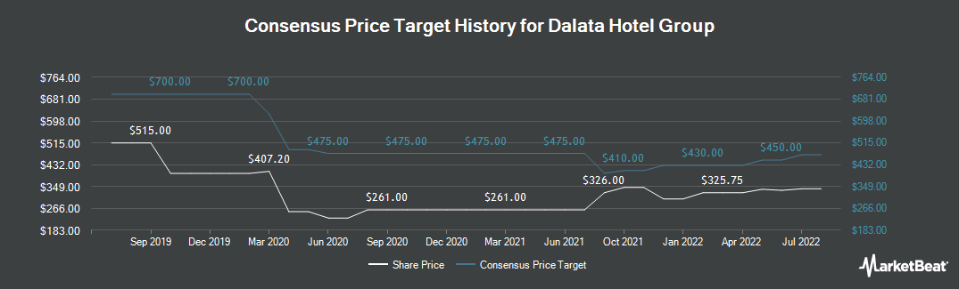 Price Target History for Dalata Hotel Group plc (LON:DAL)