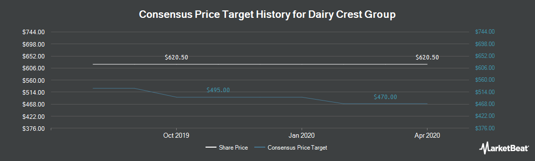Price Target History for Dairy Crest Group (LON:DCG)