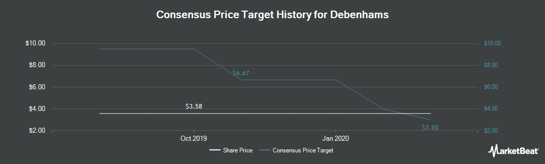 Price Target History for Debenhams (LON:DEB)