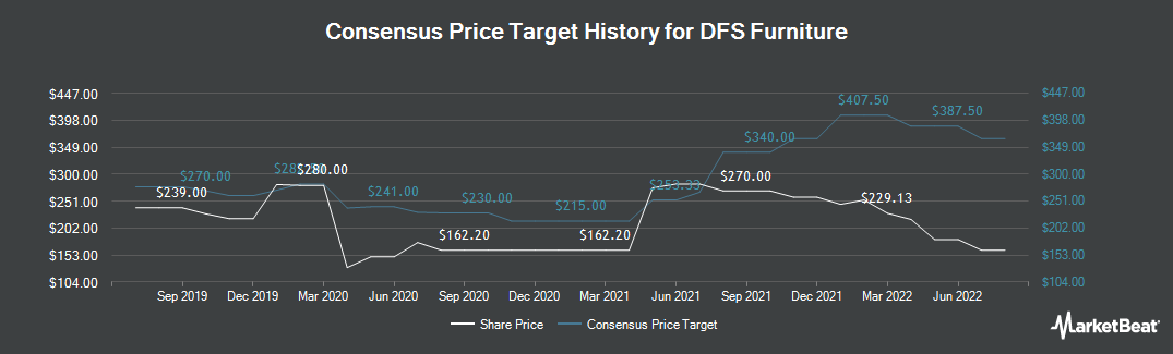 Price Target History for DFS Furniture (LON:DFS)