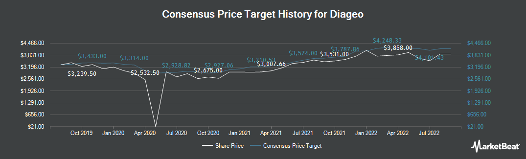 Price Target History for Diageo (LON:DGE)