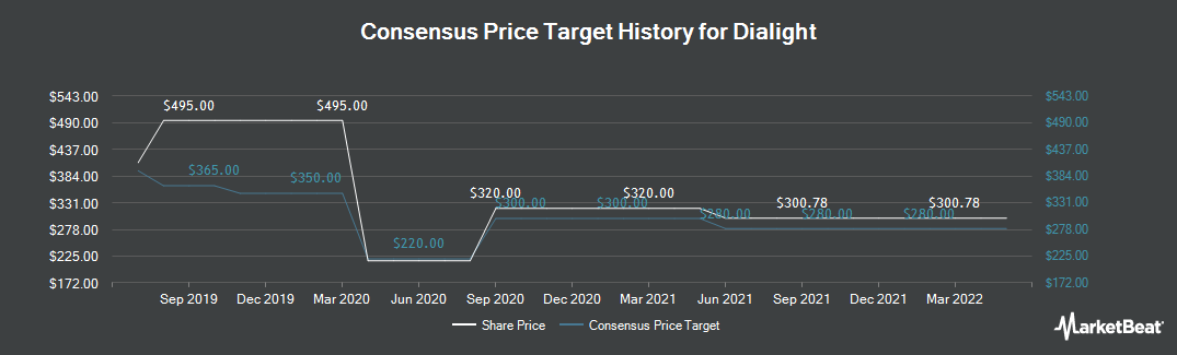 Price Target History for Dialight (LON:DIA)