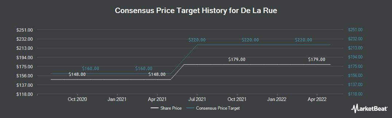 Price Target History for De La Rue (LON:DLAR)