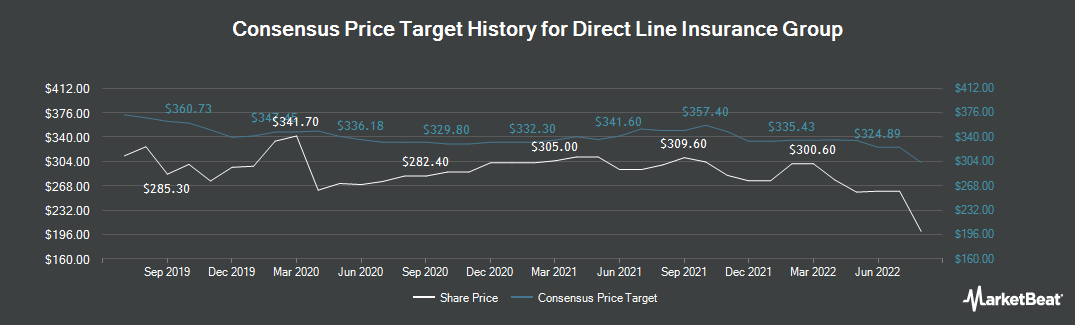 Price Target History for Direct Line Insurance Group (LON:DLG)